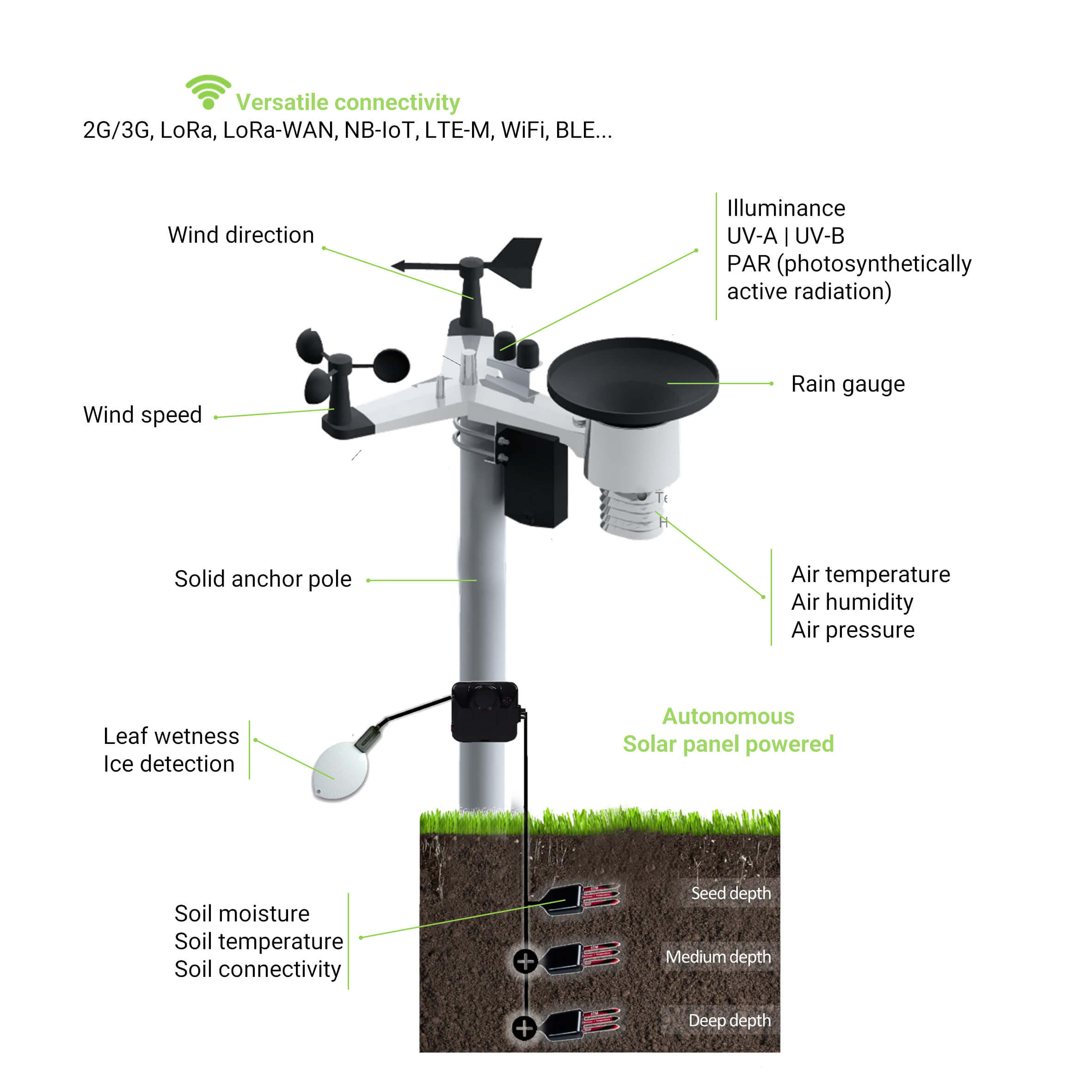 sustainable agriculture monitoring soil weather device teraseya